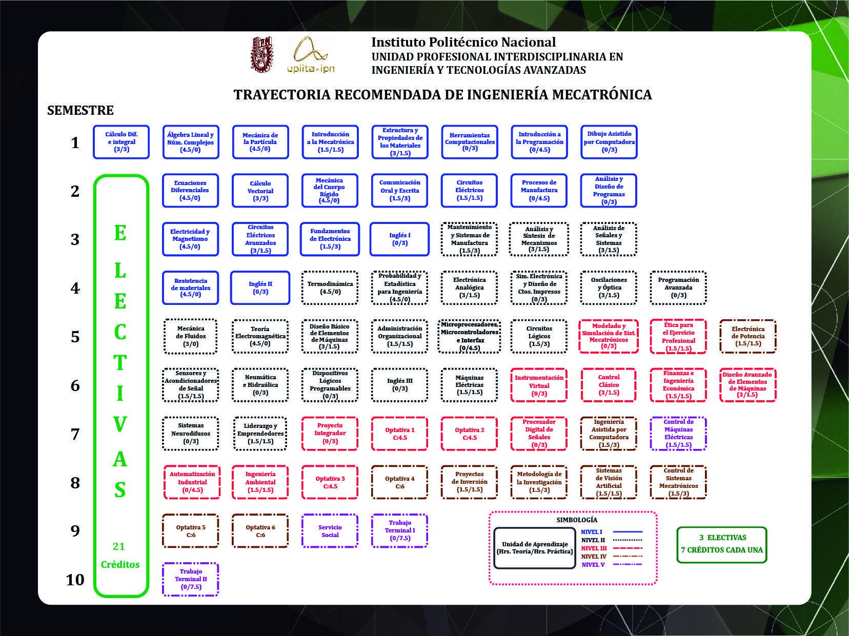 Oferta Educativa - Unidad Profesional Interdisciplinaria en ...